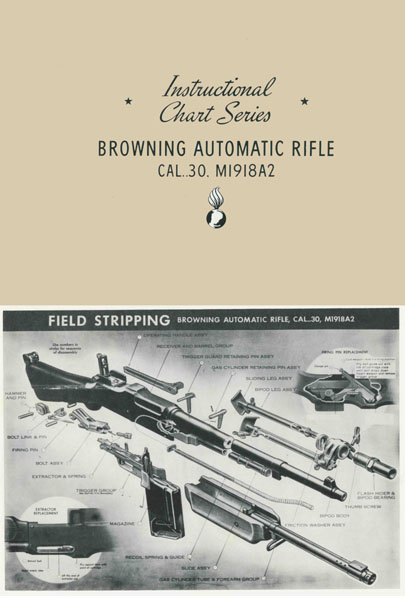 Browning c1942 Automatic Rifle BAR Instructional Charts- Manual