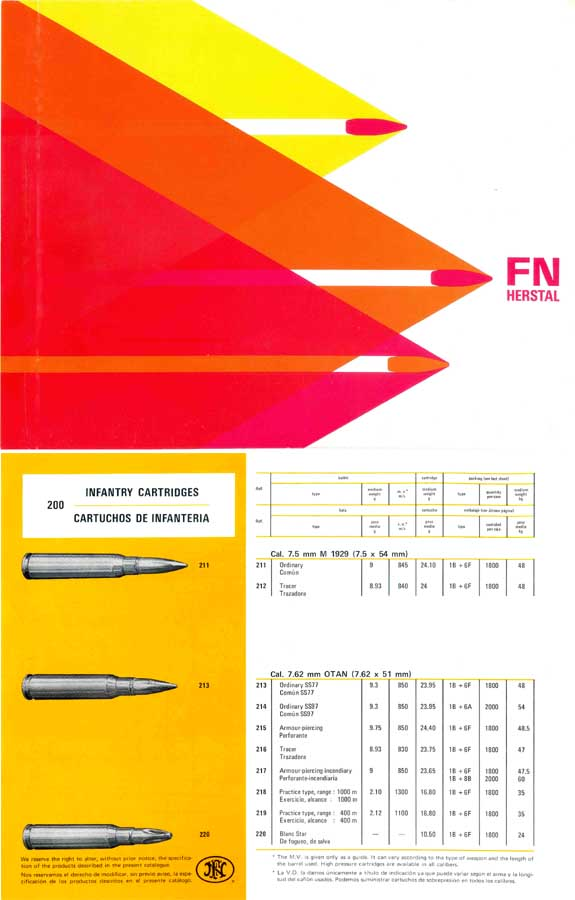 Fabrique Nationale 1978 (FN) Herstal  Ammunition